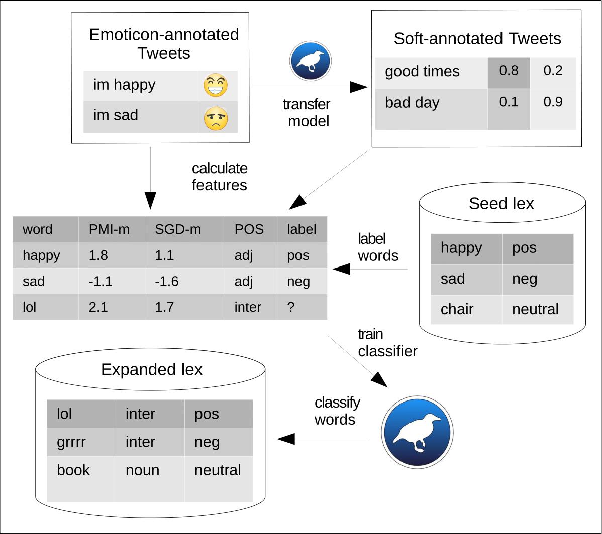 Lexicon Expansion